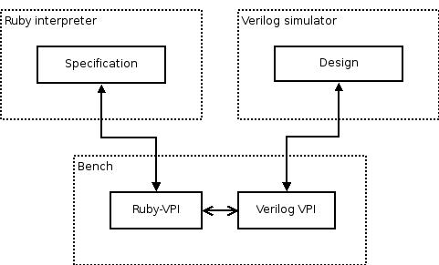 Ruby-VPI 21 1 0 user guide